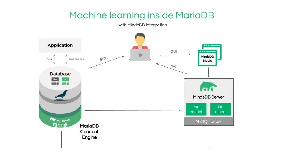 Machine learning in MariaDB